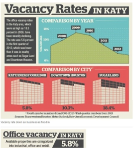 Katy Vacancy Rate Pic